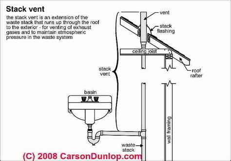 Plumbing Vent Pipe by Plumbing Vents Code Definitions Specifications Of Types