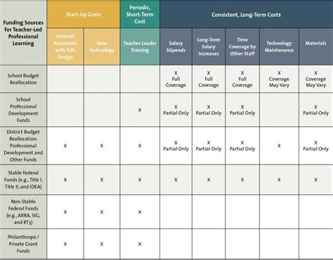 Table Funding by Funding For Led Professional Learning