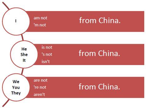 preguntas con wh negativas 1 1 el verbo quot to be quot oraciones y preguntas con quot wh
