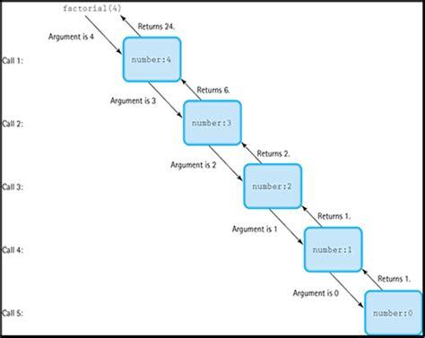java tutorial recursion recursion