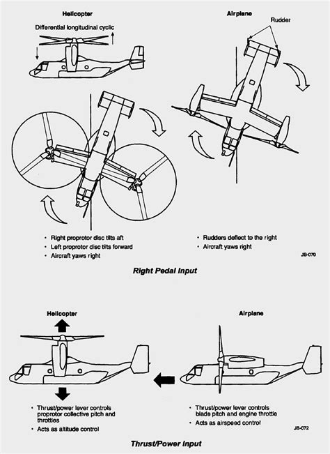 osprey rc groups