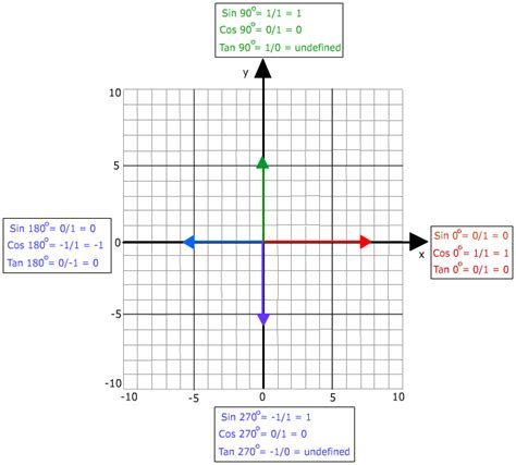 geometr 236 a y trigonometr quadrantal angles