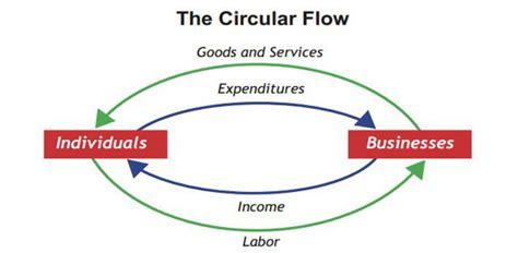 market economy flowchart market economy flowchart create a flowchart