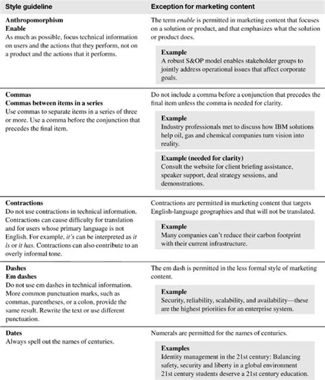 appendix a exceptions for marketing content the ibm style guide conventions for writers and