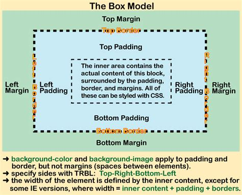 layout attributes for elements in rect layout using cascading style sheets for cis86 web site