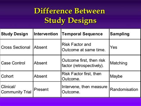Research Methodology Study Designs