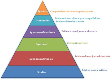 Https Inside Mills Edu Academics Faculty Mba Index Php by 6s Hierarchy Of Ebm Resources Evidence Based Medicine
