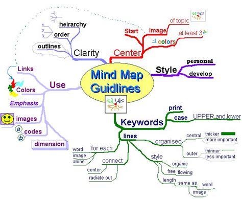 imagenes mentales wikipedia mapa mental wikipedia la enciclopedia libre