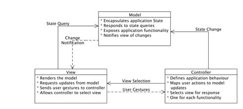 mvc pattern software engineering index of patterns images