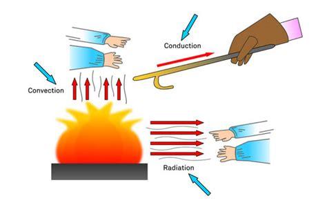 heat temperature conduction convection radiation 1 2