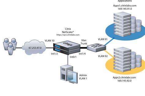 how citrix works diagram image gallery how citrix works diagram