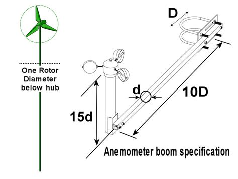 transistor anemometer where place anemometer small wind deployments web