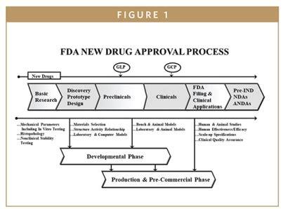 fda update the fda's new drug approval process