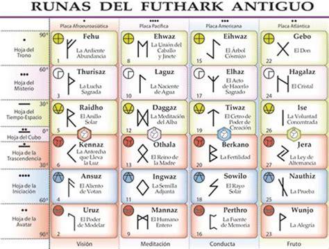 runas de hoy runas gratis tirada de runas gratis videncia