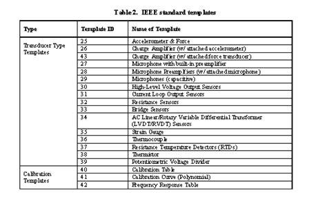 Ieee 1451 4 Sensor Templates Overview National Instruments Standard Template