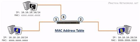 Mac Address Table Lookup How Does A Switch Learn A Mac Address Not In Its Lookup Table Network Engineering