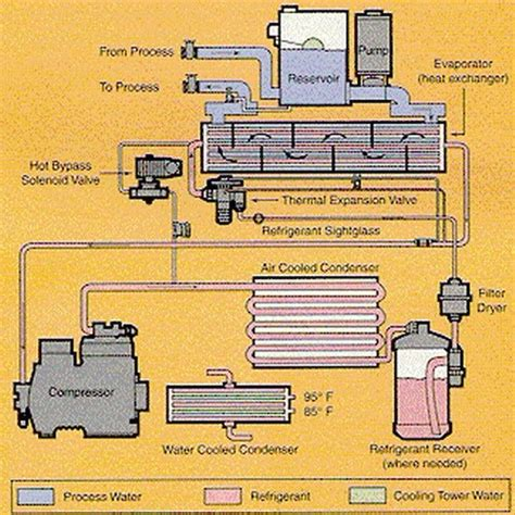 chiller refrigeration cycle diagram chiller choong what is a chiller