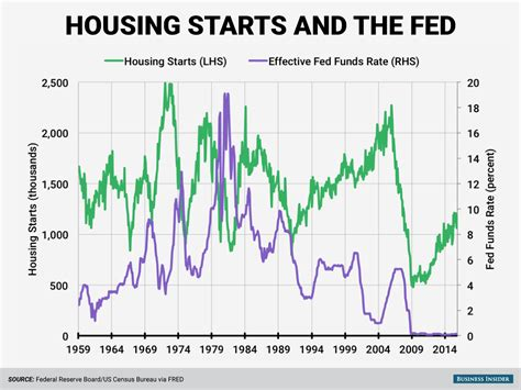 Housing Impact Of Rising Interest Rates Business Insider