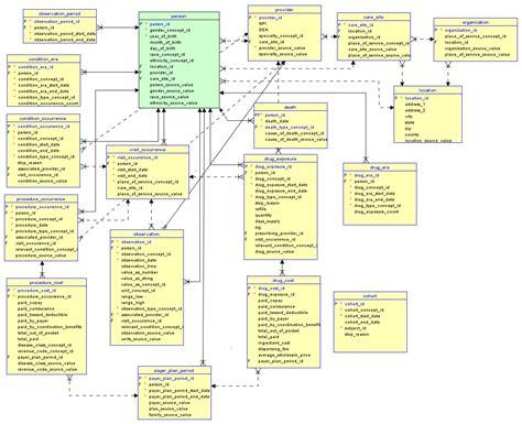 database design proposal healthcare wiki health informatics upcscavenger