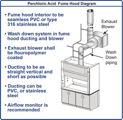 lab hood exhaust fans fume hood diagram wiring diagram schemes