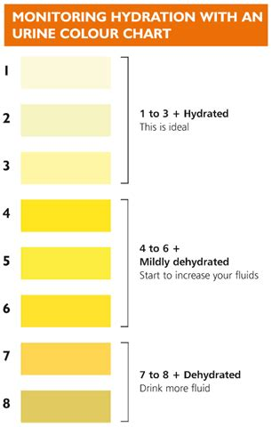 hydration urine chart dairy dairy and hydration importance of keeping
