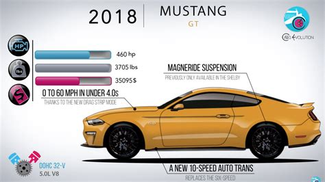 evolution mustang the evolution of the ford mustang in 5 minutes