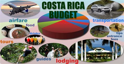 thailand travel guide typical costs traveling accommodation food culture sport bangkok banglhu ko ratanakosin thonburi chiang mai chiang phuket more books how much does costa rica travel cost