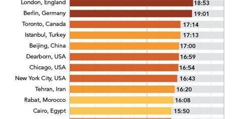 ramadan fasting time in the world 2018 how muslims fast for ramadan around the world huffpost