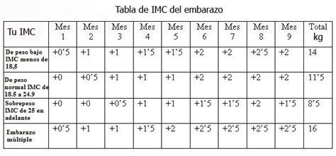 Calendario Para Embarazadas Tabla De Imc Embarazo Peso Ideal En El Embarazo