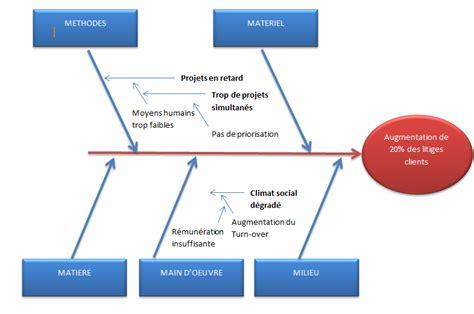 ishikawa diagramme 7m outils diagramme de causes et effets 5m 6m 7m pl