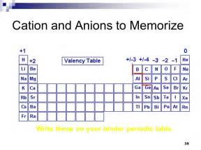 Cation And Anion Periodic Table by Chapter 2 Part Ppt