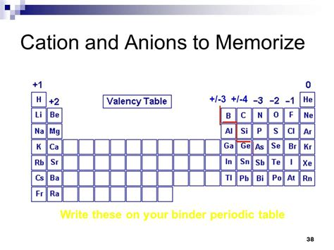 Cations And Anions Periodic Table by Where Are Anions On The Periodic Table Cations Definition