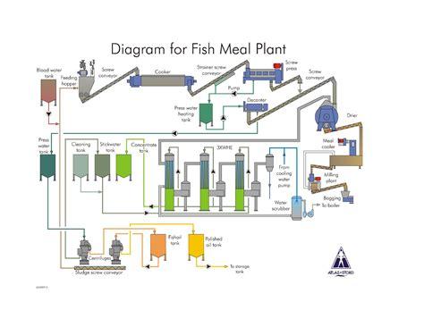 cadena productiva harina de pescado atlas stord diagrama de proceso planta de harina by telmo