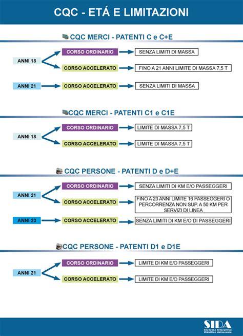 ufficio patenti software patente di guida storesmetr