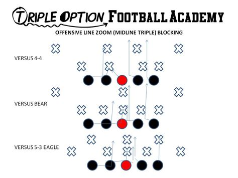 3 technique block destruction vs run blocking schemes zoom midline triple offensive line blocking triple