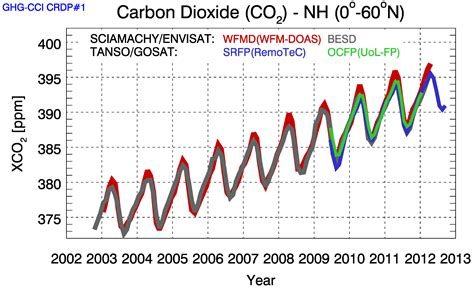 Gas Co2 Beemen space in images 2013 09 carbon dioxide levels 2002 12
