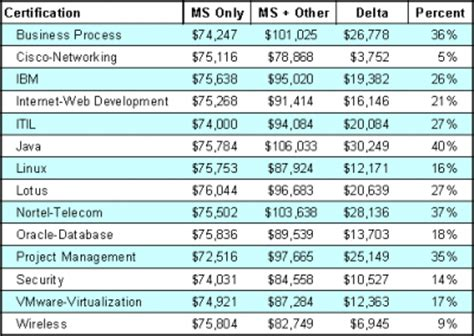 microsoft salaries what s another certification worth