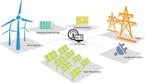 Multifamily by Cleanspark Completes Phase I Of Commercial Microgrid In