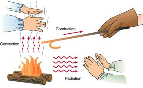 comfort first heating and cooling how heat spreads radiation convection and conduction