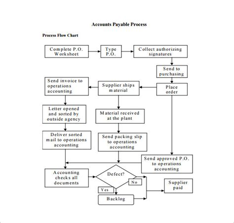 accounts payable system flowchart process flow chart template 12 free sle exle