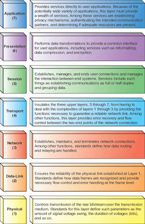 understanding the osi seven layer networking model linux cisco microsoft networking osi model