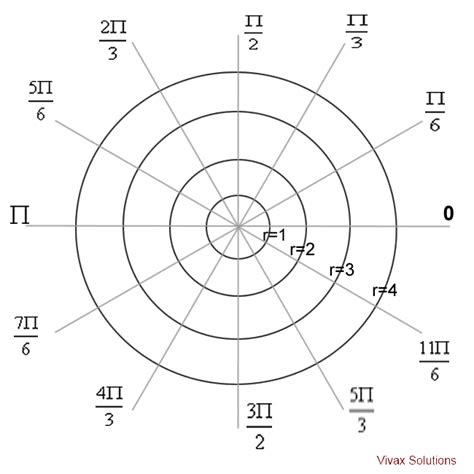 coordinate graph generator search results for printable polar coordinates graph