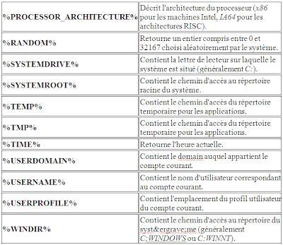 variables d'environnement programmation batch   examens
