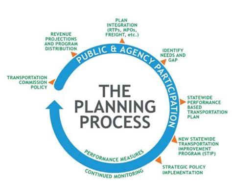 planning process colorado department of transportation