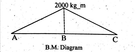 simply supported beam diagram how to draw shear bending moment diagram simply