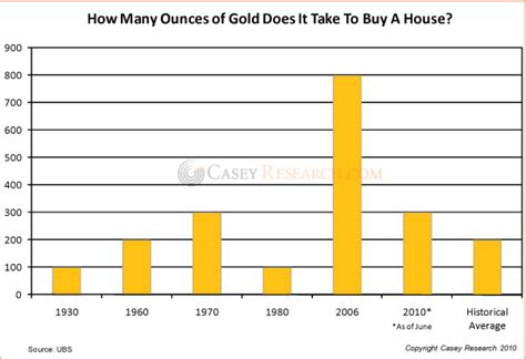 how many ounces of gold does it take to buy a house