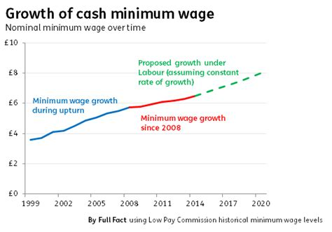 2020 Minimum Wage Uk by Factcheck Would Increasing The Minimum Wage To 163 8 By 2020