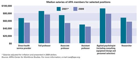 Are Clinicals For Mba Phycotherapy Paid by Starting Salaries For Child Psychologists