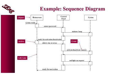 sequence diagram for event management system software configuration management ppt