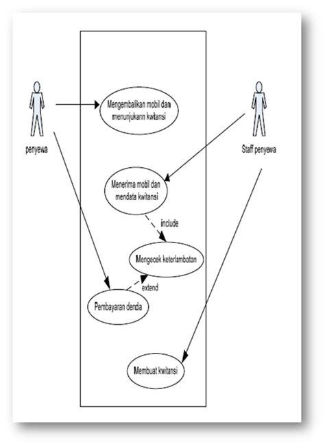 cara membuat use case description perancangan uml sistem informasi rental mobil belajar